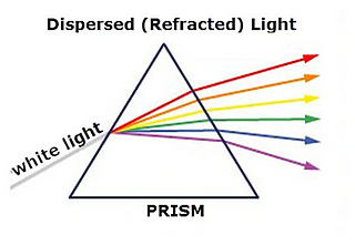 Prism-refracted-light_small2